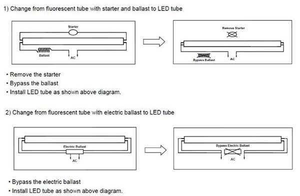 Excyne Led Fluorescent Led T8 Low Harmonic Thd